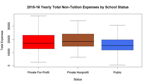non-tuition expenses by school status