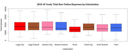 non-tuition expenses by urbanization